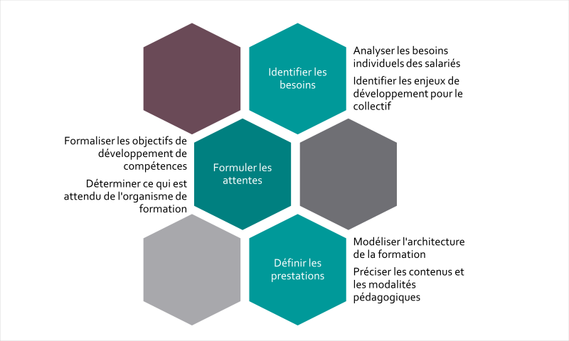 Conception de dispositifs de formation